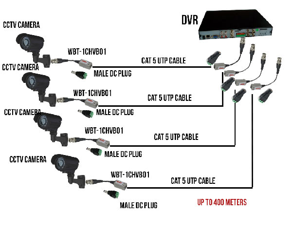 video balun installation diagram wiring diagram for video the wiring diagram readingrat net video balun wiring diagram at edmiracle.co
