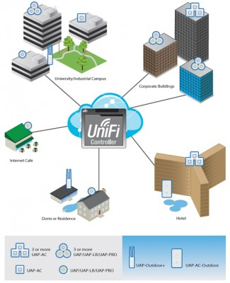 UniFi-Coverage3